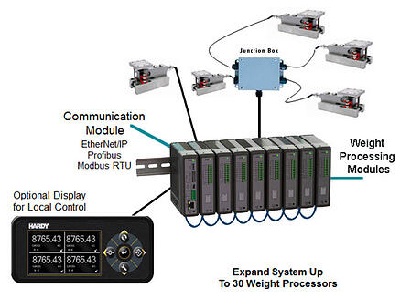 Procesadores de peso modulares Hardy Serie 6600