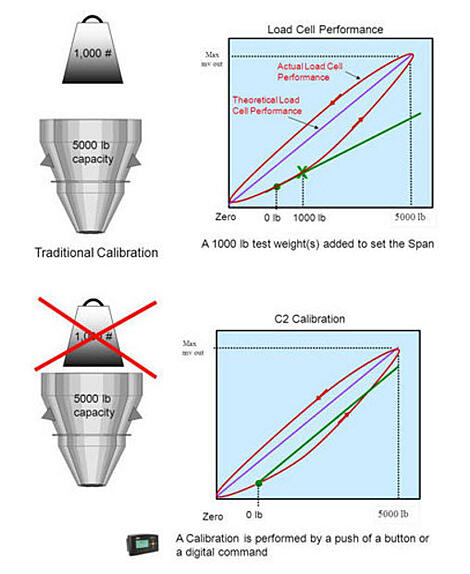 calibracion electronica en celdas de pesaje c2