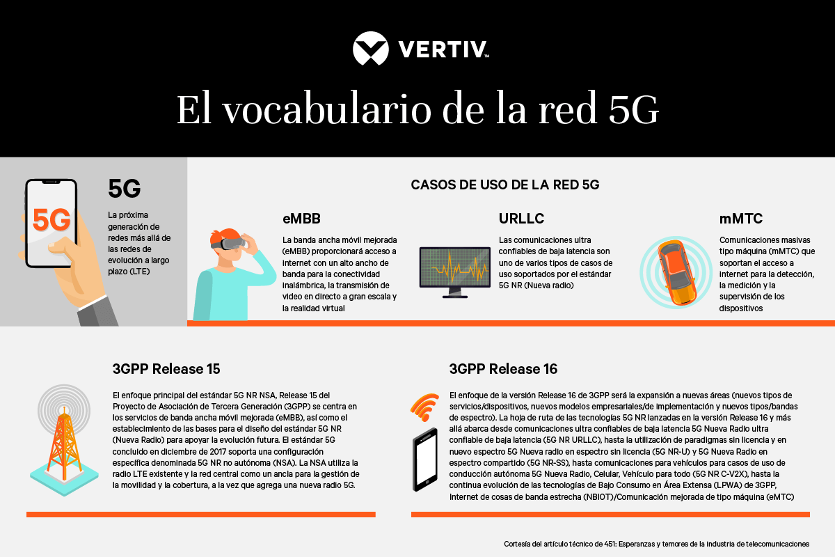 infografia 5g vertiv