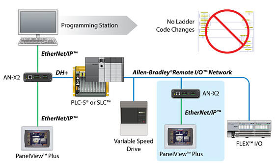modernizacion gradual 2