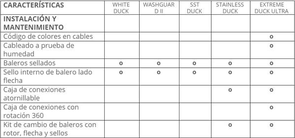 tabla 2 motores lesson