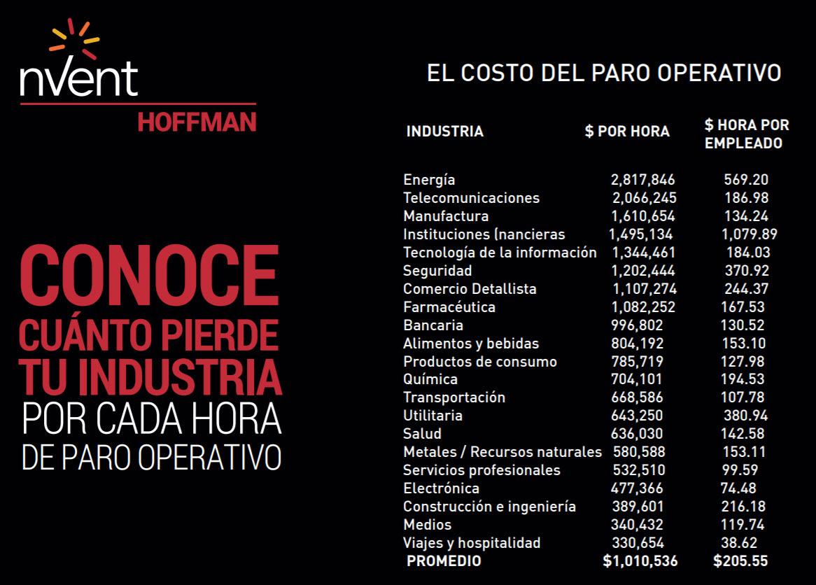 tabla de costos por paro operativo
