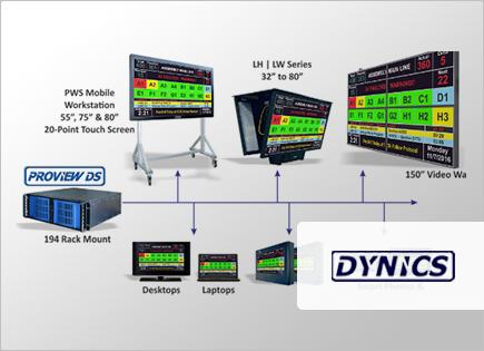 Visualización y programación Dynics