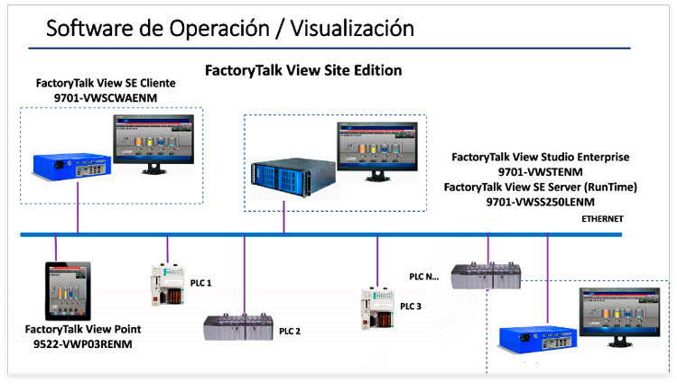 FactoryTalk View Site Edition