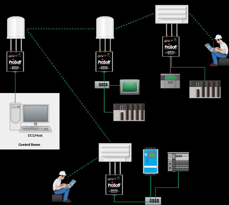 Prosoft products distributor